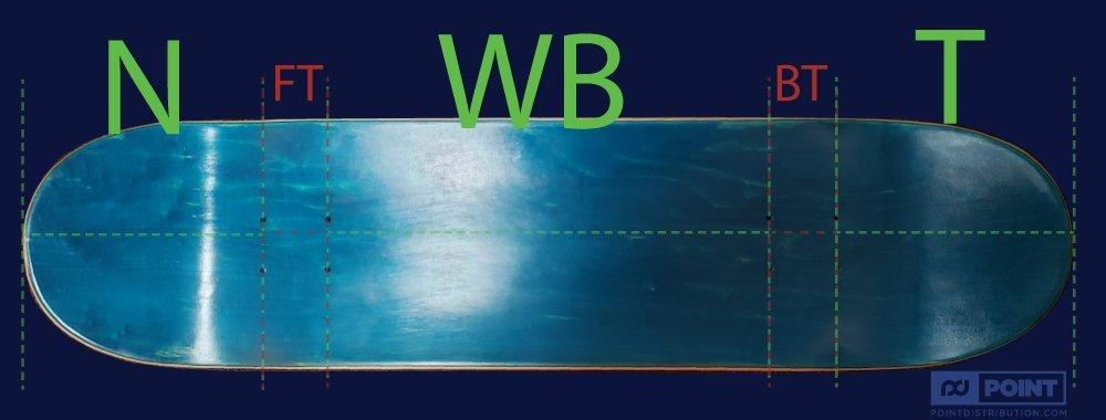 how to measure skateboard deck length